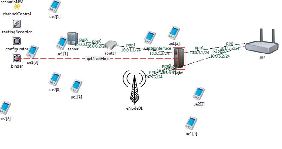 PhD Projects in LTE Network